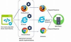 Difference Between Selenium Remotewebdriver  U0026 Webdriver
