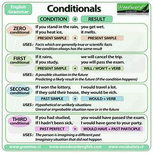 Conditionals And If Clauses