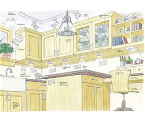 Wiring Kitchen Planning New Electrical Service Home