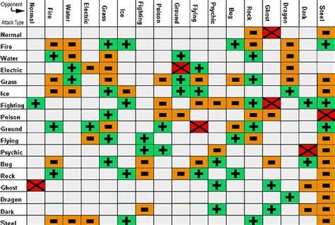 Five Easy To Follow Pokemon Type Charts