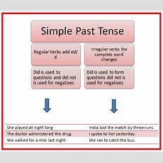 Past Simple Tense  Lesson Plan  Munawarunnisa Nazneen