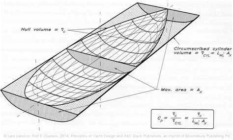 Catamaran Technical Drawing by Five Ways That Bad Boats Happen