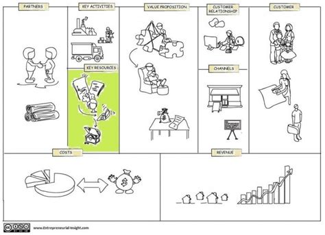Canvas Key Activities Template Ppt by Key Resources Building Block In Business Model Canvas