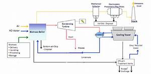 How A Biomass Power Plant Works  Technology  U0026 Design