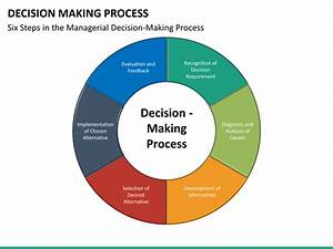decision making process template image collections With decision making process template