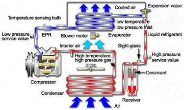 air conditioning condenser  auto air  parts news
