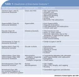 Dimensions of Dental Hygiene Ehlers-Danlos syndrome, arthrochalasia type
