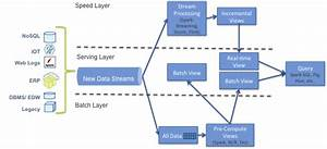 What Is The Lambda Architecture
