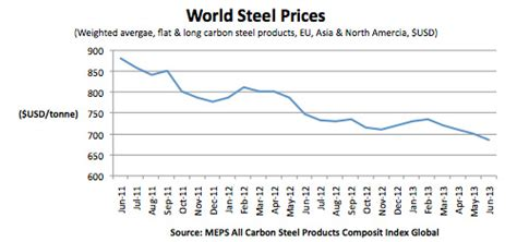 steel value china rs up steel production