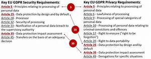 cybersecurity for privacy by design c4p eu gdpr With gdpr documentation requirements