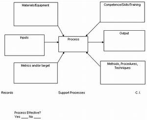 The Process Model