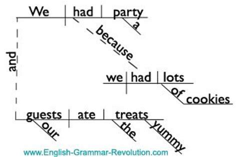 compound complex sentence