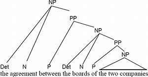 Mundo Anglosaj U00f3n  English Grammar Analysis  Tree Diagrams