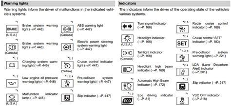 toyota camry 2007 dashboard warning lights toyota sienna warning light symbols quotes