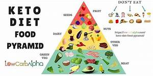 Food Triangle Gallery - Diagram Writing Sample And Guide