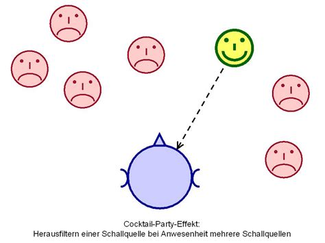 Cocktailpartyeffect