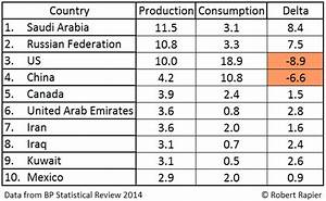 The Top 10 Oil Producers in 2013