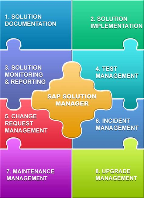 solution manager service desk sap solution manager with charm glamantech