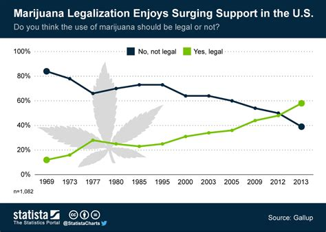 Marijuana Legalization Enjoys Surging Support In