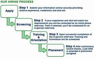Staffing Process Flow Chart  U2013 Microsoft Word Flowchart