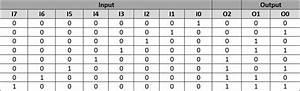Binary Encoders  Basics  Working  Truth Tables  U0026 Circuit