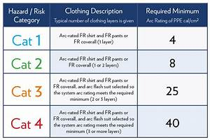 Do you have the proper ppe to protect from arc flash for Arc flash rating