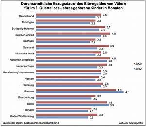 Elterngeld Berechnen Bayern : aktuelle sozialpolitik v ter beziehen immer h ufiger aber auch immer k rzer elterngeld ~ Themetempest.com Abrechnung