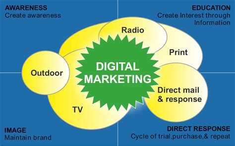 education digital marketing build your brand digital marketing for education sector