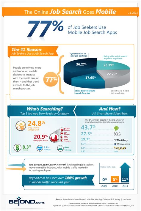 Why Are You Seeking Employment by The Search Goes Mobile Infographic