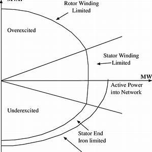 Circle Diagram Of Induction Motor Nptel