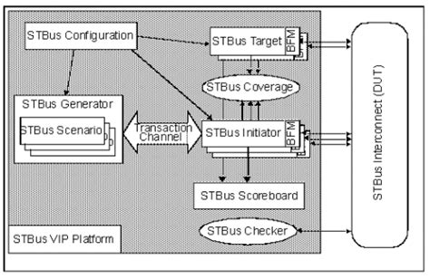 Stbus Complex Interconnect Design And Verification For A