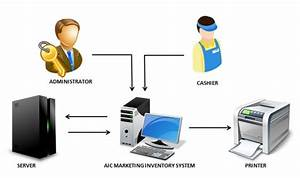 Aic Marketing Inventory System Management Capstone Project