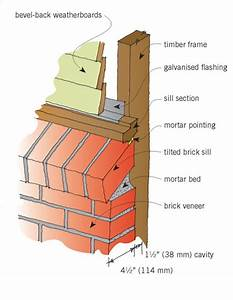 Brick veneer cladding