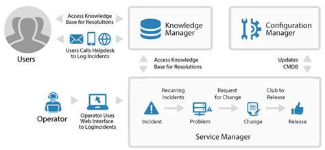 solution manager service desk cloud based help desk solution for itsm service manager