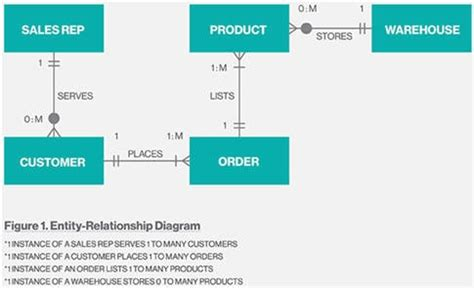 important diagrams  testers   learn