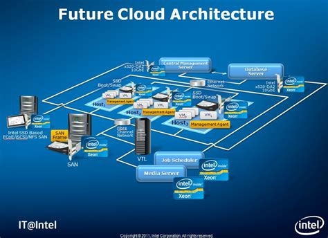 intel  private cloud infrastructure