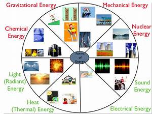 Examples Of Sound Energy Pictures to Pin on Pinterest ...