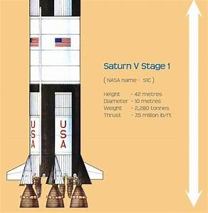 Apollo Rocket Stages - Pics about space