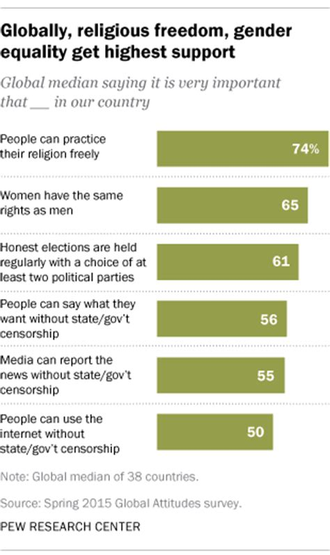 strong global support  gender equality