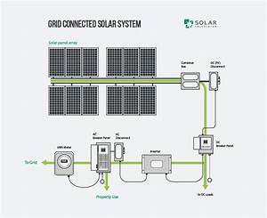 Guide To Solar Power Systems