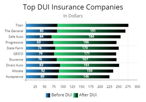 best insurance companies for drivers serious damage to your wallet for high dui insurance rates