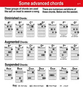 Guitar Chord Progression Chart submited images