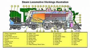 Medium  Anatomy Of A Steam Engine