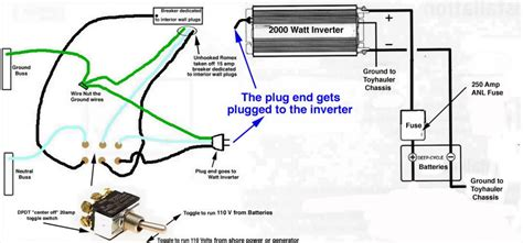 Rv Ac Power Wiring by Wiring Diagram Inverter Dc To Ac