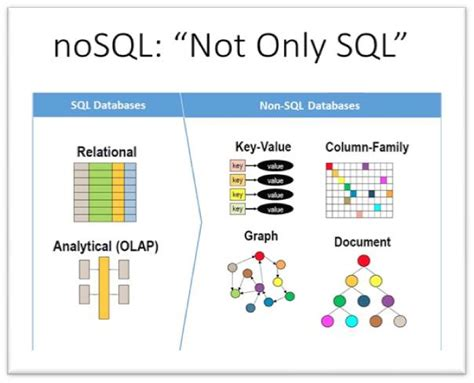 sql  nosql high level differences big data