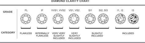 clarity   diamond voltairediamondsie