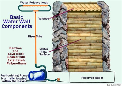 how to make a water wall 301 moved permanently