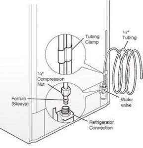 water supply   fridge removeandreplacecom