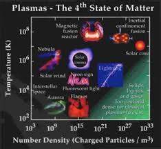 Science Review of Plasma