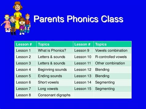Introduction To Phonics Lesson 1